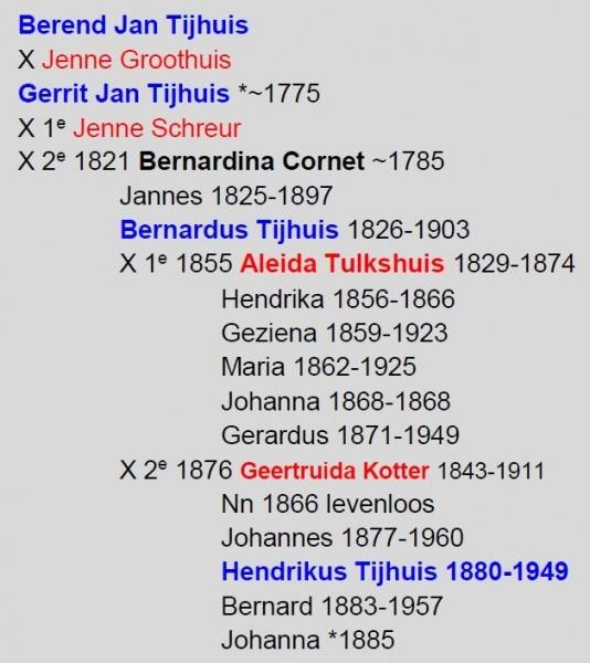 Berend Jan Tijhuis...
