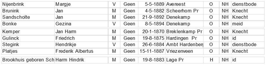 Bevolkingsregister 1901-1923 Molendijk op Brookman Breklenkamp