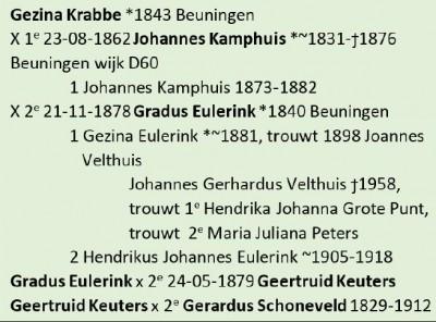 Gezina Krabbe geb 1843 in Beuningen