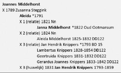 Joannes Middelhorst x Zusanna Steggink